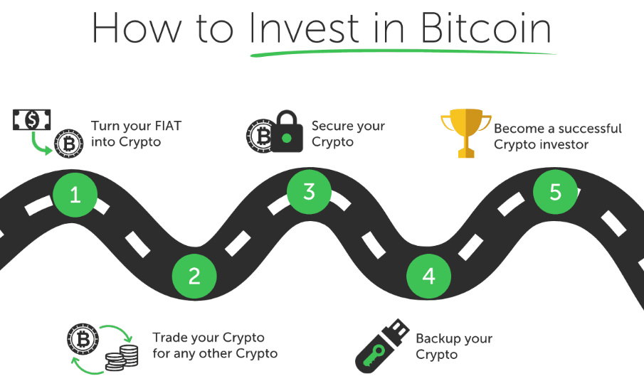 How to invest in Bitcoin 2020